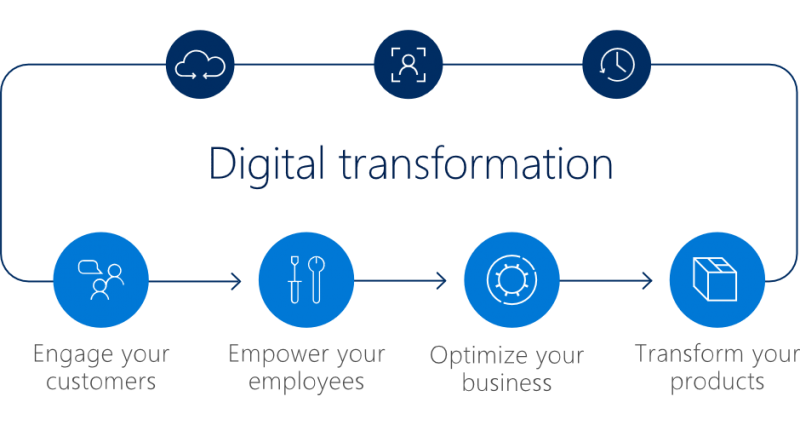 The Digital Empowerment Journey - Microsoft